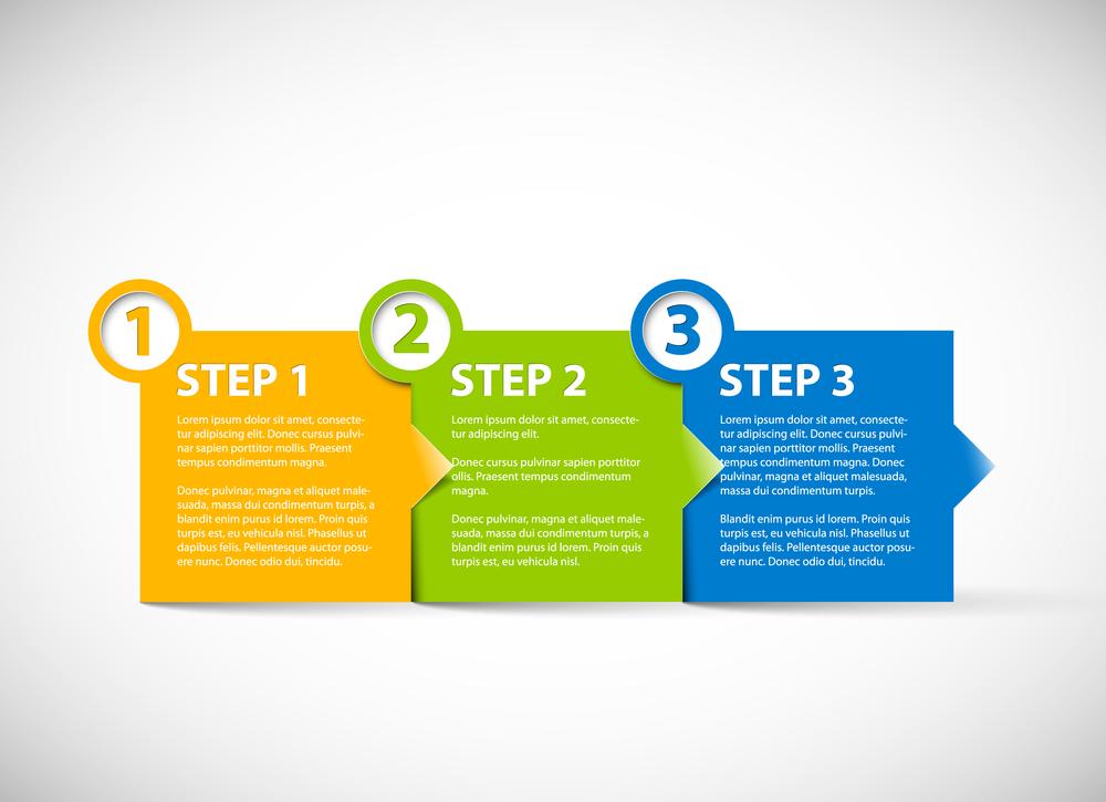 ブログ執筆を上達させる3ステップ