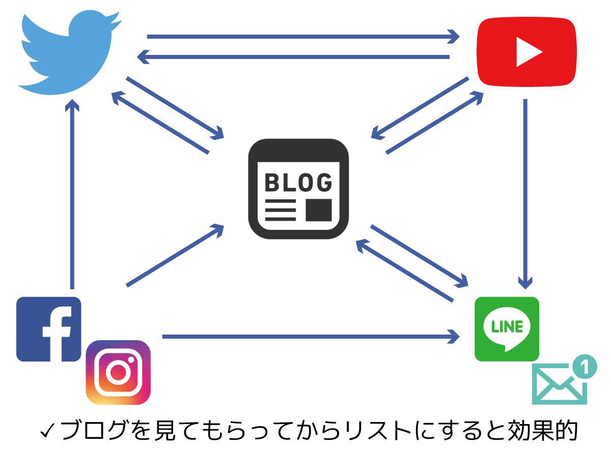 「ブログ × Twitter × YouTube」+ Brainがいいかも