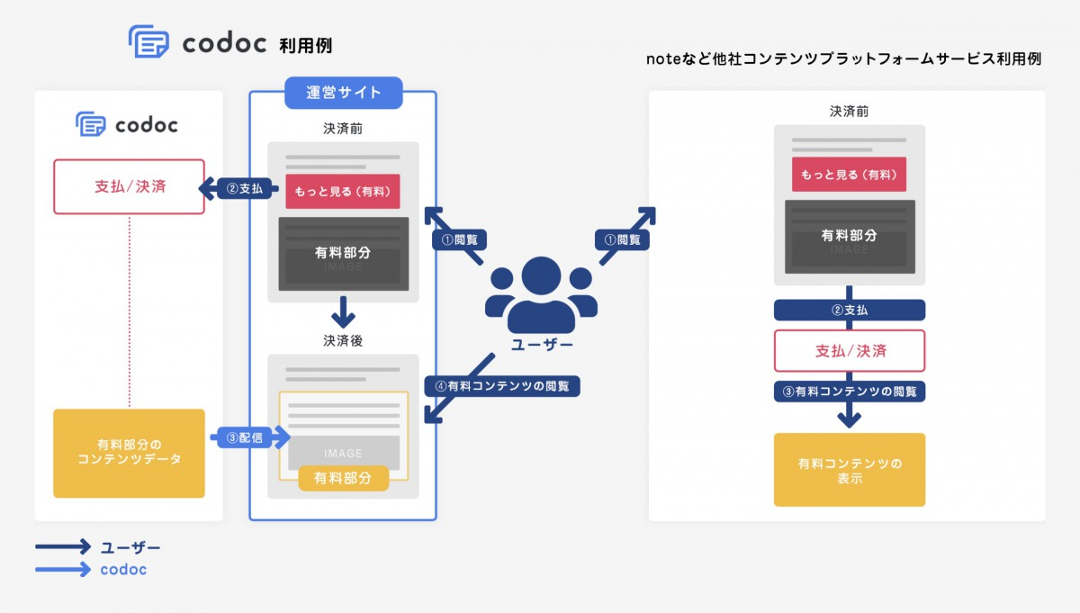 codocはコンテンツをブログで販売できる【noteやBrainも驚愕】